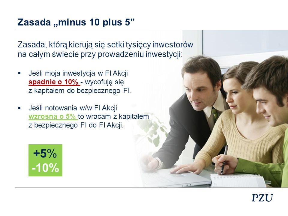 +5% -10% Niektórzy nazywają tą zasadę również windą, ponieważ inwestor zachowuje się jak winda.