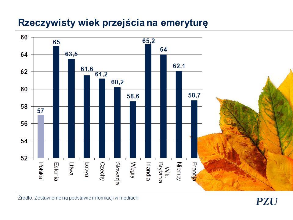 Źródło: GUS Przeciętne trwanie życia w Polsce