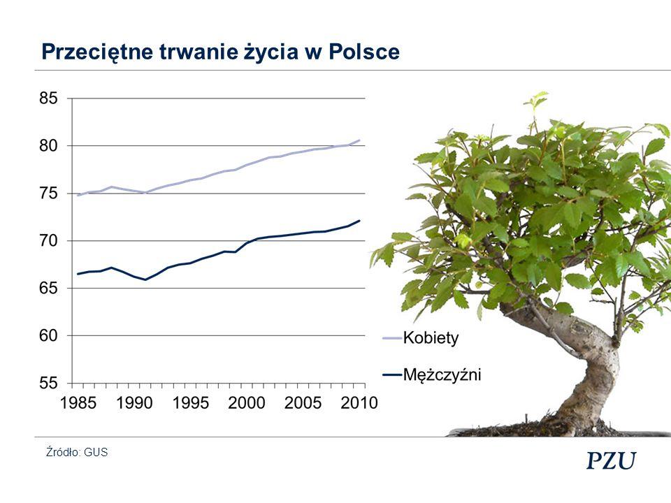 Przeciętne trwanie życia w Polsce 60-latkowie Źródło: GUS