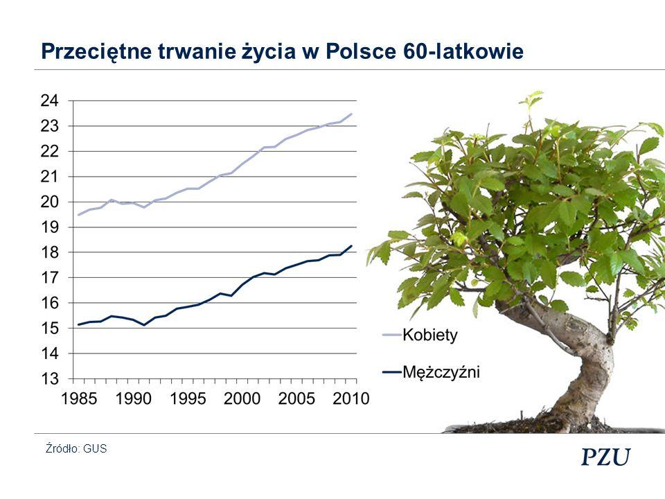 Źródło: Gazeta Wyborcza i ŚFBM Statystyka: ludność Polski (dane w mln)