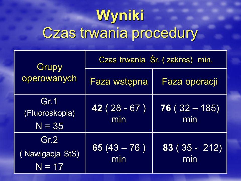 Wyniki Czas trwania procedury Grupy operowanych Czas trwania Śr. ( zakres) min. Faza wstępna Faza operacji Gr.1 (Fluoroskopia) N = 35 42 ( 28 - 67 ) m