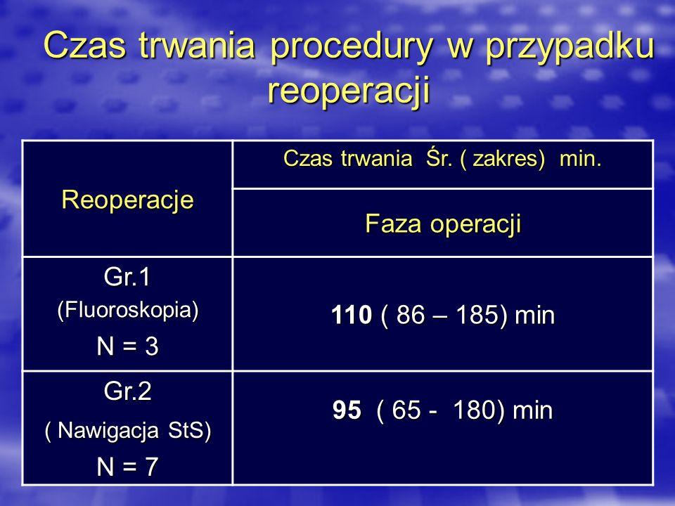 Czas trwania procedury w przypadku reoperacji Reoperacje Czas trwania Śr. ( zakres) min. Faza operacji Gr.1 (Fluoroskopia) N = 3 110 ( 86 – 185) min G