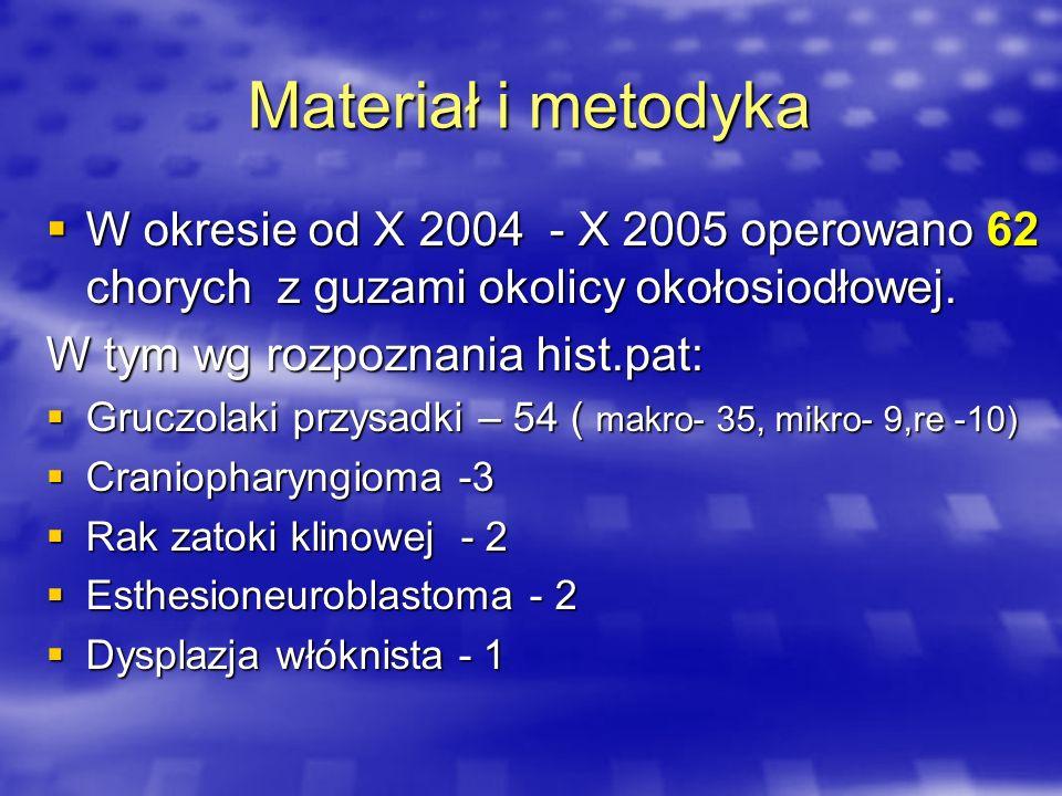 Materiał i metodyka W okresie od X 2004 - X 2005 operowano 62 chorych z guzami okolicy okołosiodłowej. W okresie od X 2004 - X 2005 operowano 62 chory