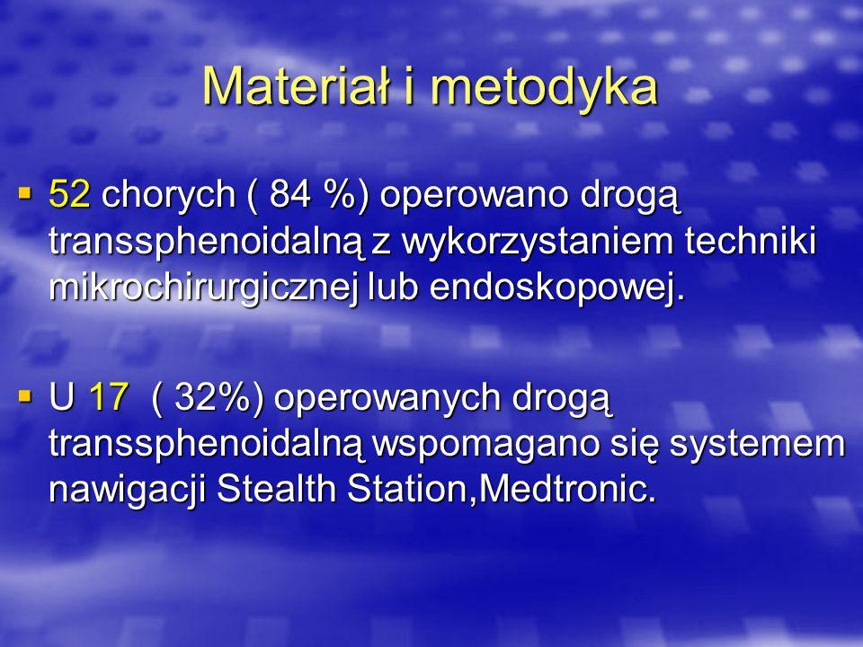 Materiał i metodyka 52 chorych ( 84 %) operowano drogą transsphenoidalną z wykorzystaniem techniki mikrochirurgicznej lub endoskopowej. 52 chorych ( 8