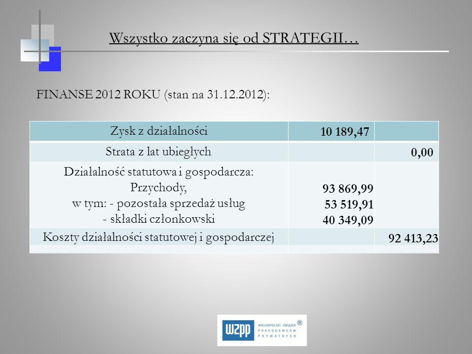 FINANSE 2012 ROKU (stan na 31.12.2012): Zysk z działalności 10 189,47 Strata z lat ubiegłych 0,00 Działalność statutowa i gospodarcza: Przychody, w ty