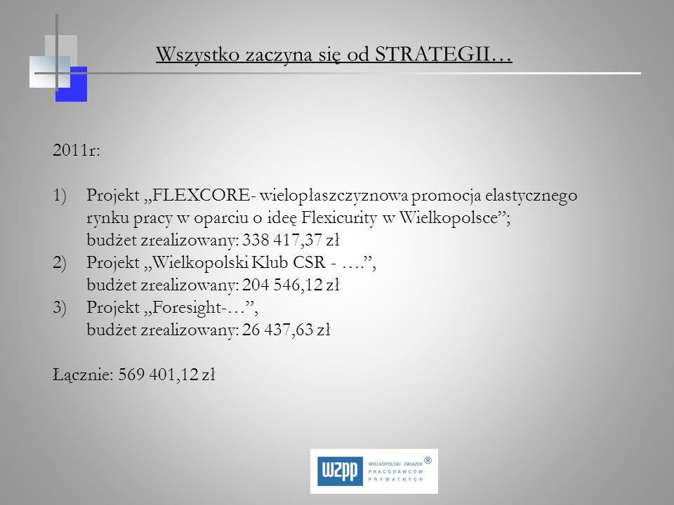2011r: 1)Projekt FLEXCORE- wielopłaszczyznowa promocja elastycznego rynku pracy w oparciu o ideę Flexicurity w Wielkopolsce; budżet zrealizowany: 338