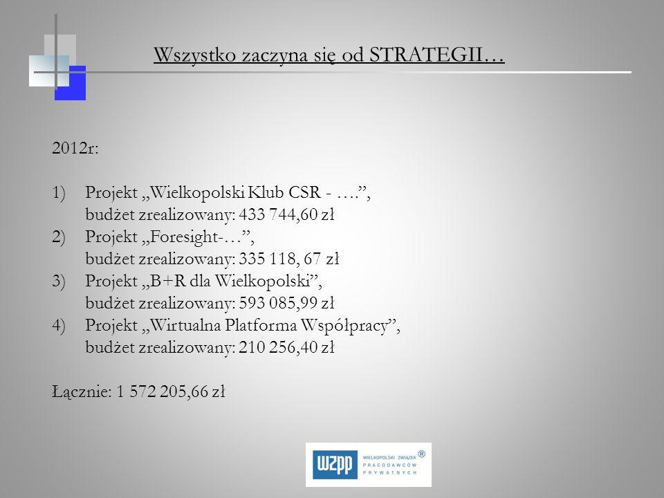 2012r: 1)Projekt Wielkopolski Klub CSR - …., budżet zrealizowany: 433 744,60 zł 2)Projekt Foresight-…, budżet zrealizowany: 335 118, 67 zł 3)Projekt B