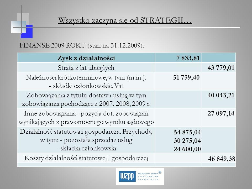 FINANSE 2009 ROKU (stan na 31.12.2009): Zysk z działalności7 833,81 Strata z lat ubiegłych 43 779,01 Należności krótkoterminowe, w tym (m.in.): - skła