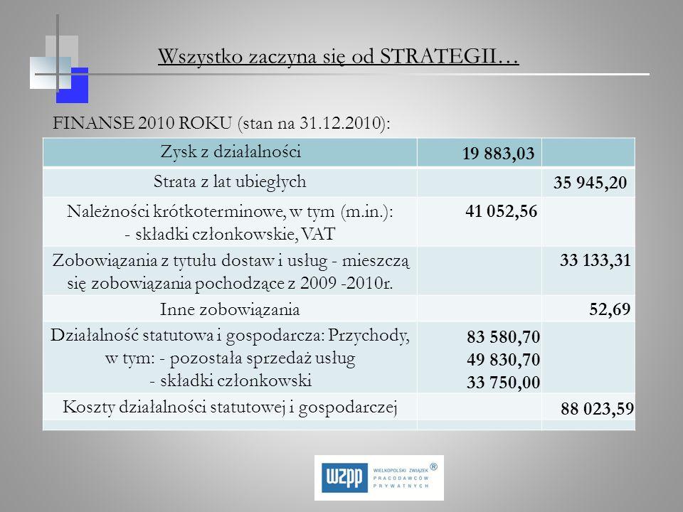 FINANSE 2010 ROKU (stan na 31.12.2010): Zysk z działalności 19 883,03 Strata z lat ubiegłych 35 945,20 Należności krótkoterminowe, w tym (m.in.): - sk