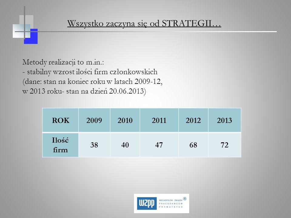 Metody realizacji to m.in.: - stabilny wzrost ilości firm członkowskich (dane: stan na koniec roku w latach 2009-12, w 2013 roku- stan na dzień 20.06.