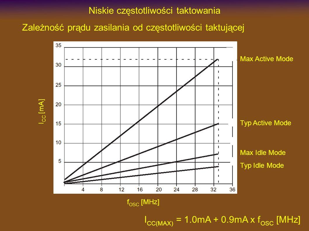Niskie częstotliwości taktowania Zależność prądu zasilania od częstotliwości taktującej I CC [mA] f OSC [MHz] Max Active Mode Typ Active Mode Max Idle