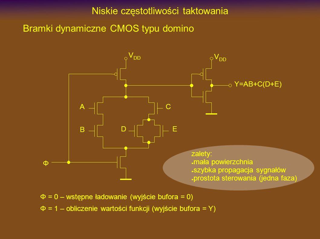 Niskie częstotliwości taktowania Bramki dynamiczne CMOS typu domino Φ A B DE C Y=AB+C(D+E) V DD Φ = 0 – wstępne ładowanie (wyjście bufora = 0) Φ = 1 –