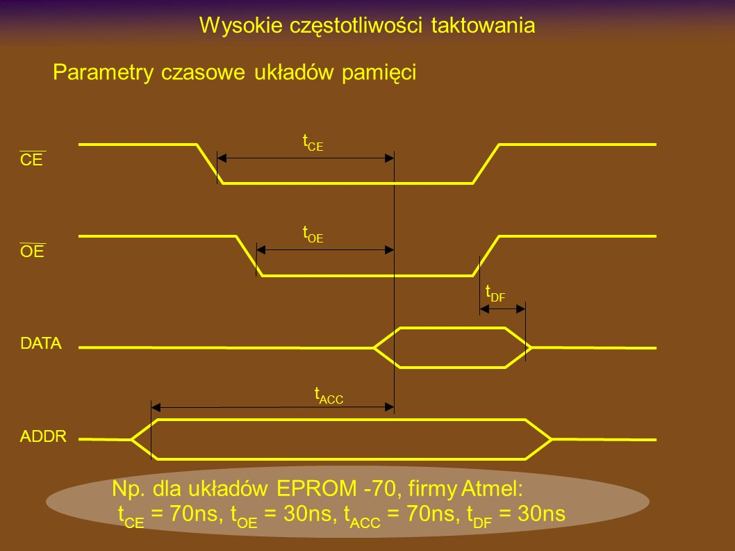 Wysokie częstotliwości taktowania Parametry czasowe układów pamięci OE DATA ADDR t DF t ACC t OE CE t CE Np. dla układów EPROM -70, firmy Atmel: t CE