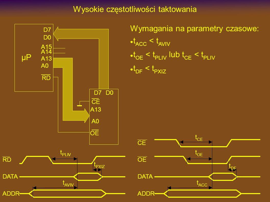 Wysokie częstotliwości taktowania Wymagania na parametry czasowe: t ACC < t AVIV t OE < t PLIV lub t CE < t PLIV t DF < t PXIZ µP D7 A13 RD A13 A0 CE