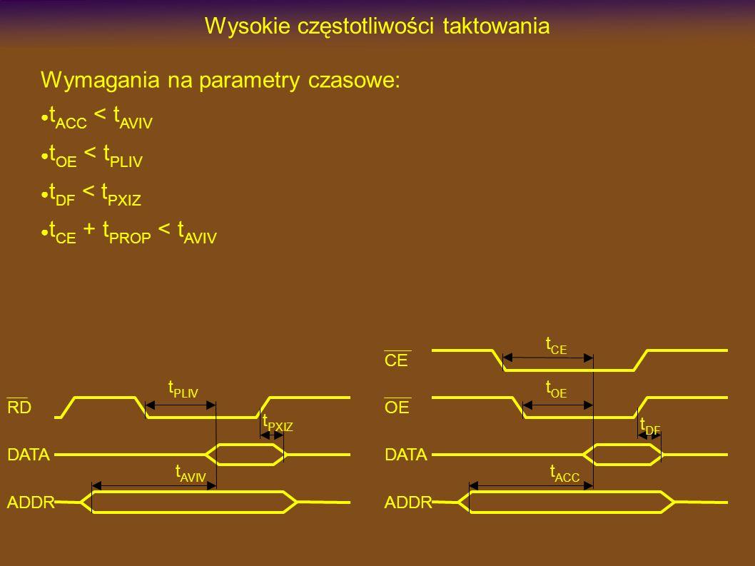 Wysokie częstotliwości taktowania Wymagania na parametry czasowe: t ACC < t AVIV t OE < t PLIV t DF < t PXIZ t CE + t PROP < t AVIV OE DATA ADDR t DF