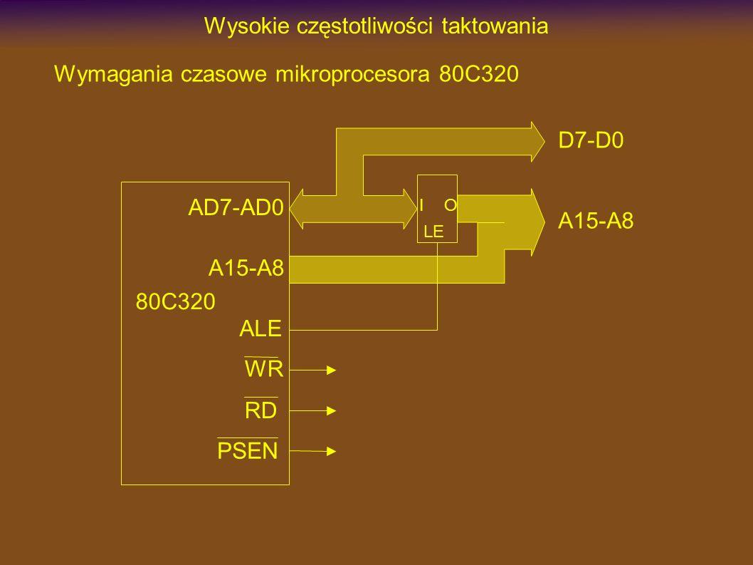 Wysokie częstotliwości taktowania 80C320 AD7-AD0 A15-A8 RD WR ALE D7-D0 A15-A8 LE IO Wymagania czasowe mikroprocesora 80C320 PSEN