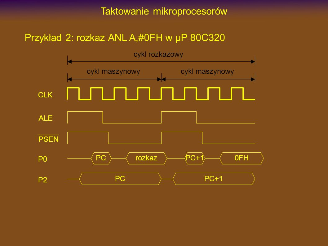 Taktowanie mikroprocesorów Przykład 2: rozkaz ANL A,#0FH w µP 80C320 PC rozkaz CLK ALE PSEN P0 P2 cykl maszynowy PC+1 0FH cykl maszynowy cykl rozkazow