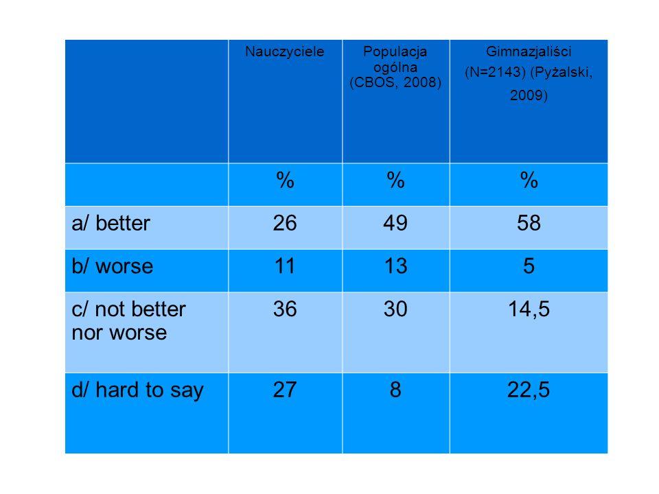 NauczycielePopulacja ogólna (CBOS, 2008) Gimnazjaliści (N=2143) (Pyżalski, 2009) %% a/ better264958 b/ worse11135 c/ not better nor worse 363014,5 d/