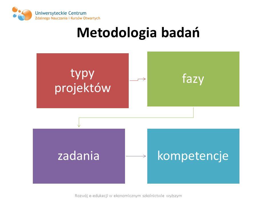 Metodologia badań typy projektów fazy zadaniakompetencje Rozwój e-edukacji w ekonomicznym szkolnictwie wyższym