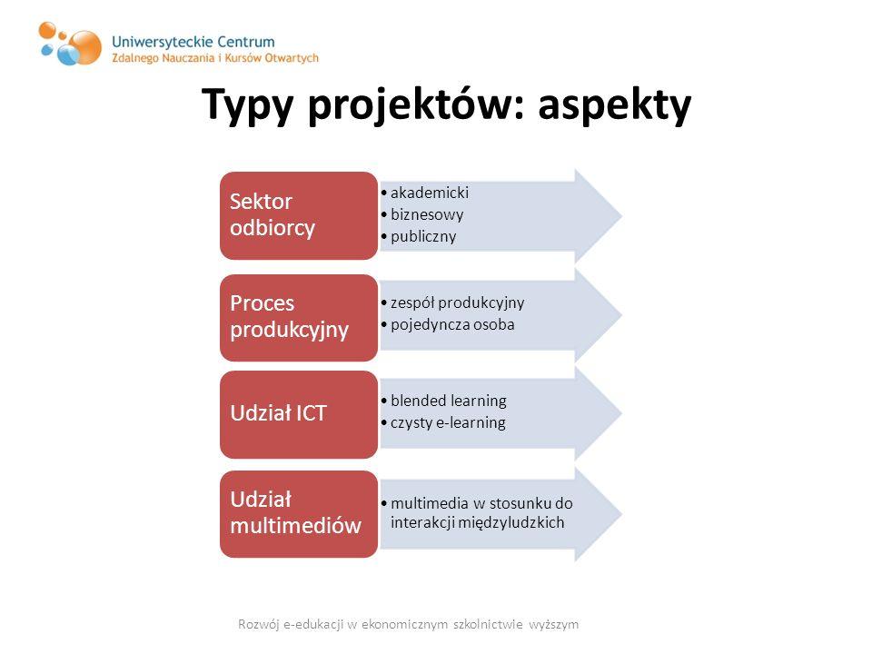 Typy projektów: aspekty akademicki biznesowy publiczny Sektor odbiorcy zespół produkcyjny pojedyncza osoba Proces produkcyjny blended learning czysty