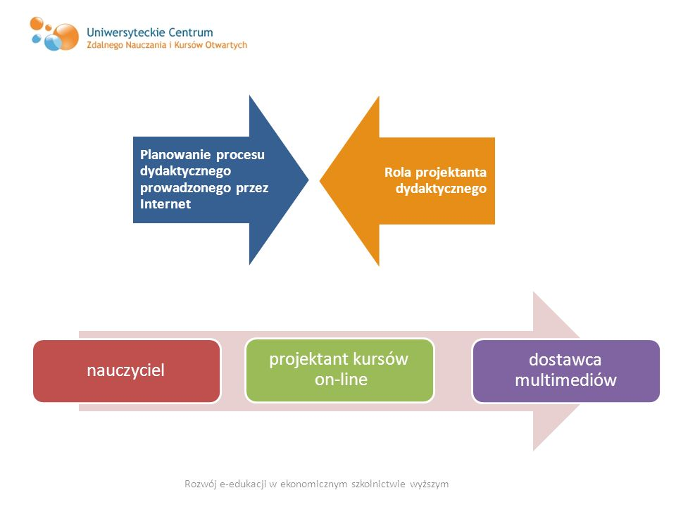 nauczyciel projektant kursów on-line dostawca multimediów Planowanie procesu dydaktycznego prowadzonego przez Internet Rola projektanta dydaktycznego