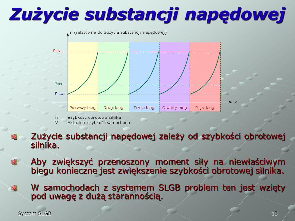 13System SLGB Zużycie substancji napędowej n (relatywne do zużycia substancji napędowej) n opt V Pierwszy biegDrugi biegTrzeci biegCzwarty biegPiąty b