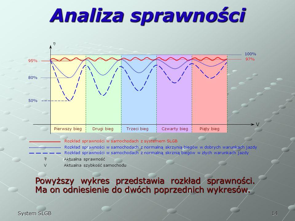 14System SLGB Analiza sprawności Powyższy wykres przedstawia rozkład sprawności. Ma on odniesienie do dwóch poprzednich wykresów. V Pierwszy biegDrugi