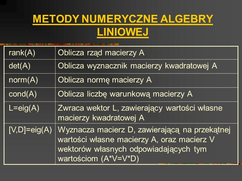 METODY NUMERYCZNE ALGEBRY LINIOWEJ rank(A)Oblicza rząd macierzy A det(A)Oblicza wyznacznik macierzy kwadratowej A norm(A)Oblicza normę macierzy A cond