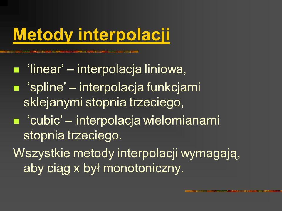 Metody interpolacji linear – interpolacja liniowa, spline – interpolacja funkcjami sklejanymi stopnia trzeciego, cubic – interpolacja wielomianami sto