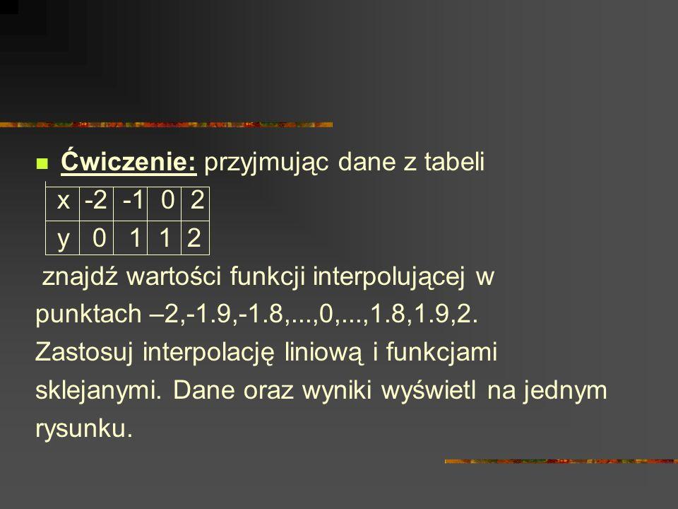 Ćwiczenie: przyjmując dane z tabeli x -2 -1 0 2 y 0 1 1 2 znajdź wartości funkcji interpolującej w punktach –2,-1.9,-1.8,...,0,...,1.8,1.9,2. Zastosuj