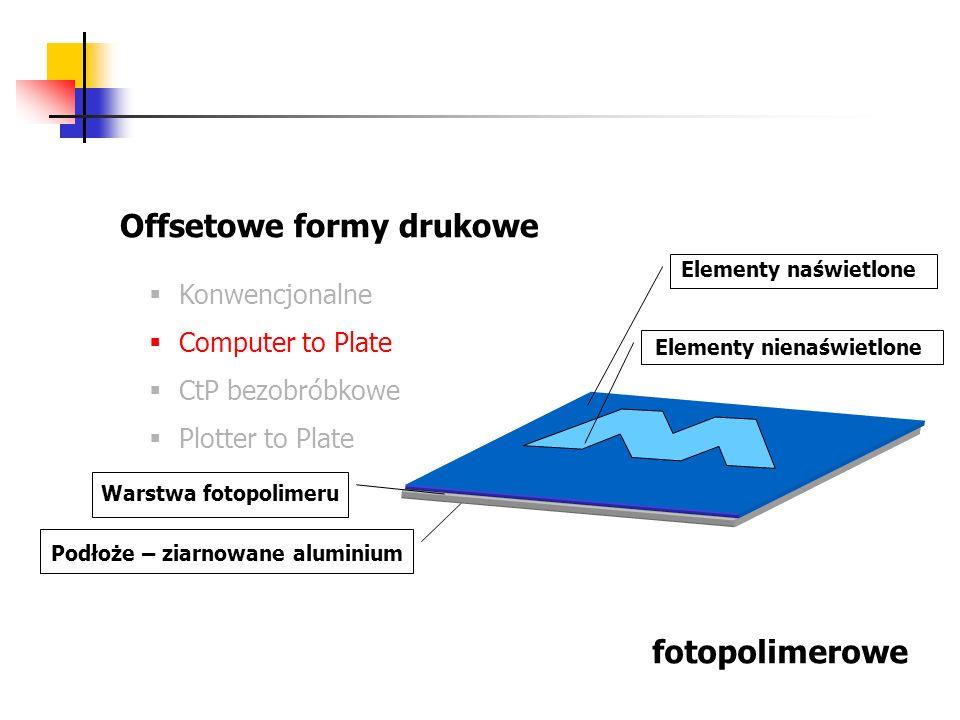 Offsetowe formy drukowe Konwencjonalne Computer to Plate CtP bezobróbkowe Plotter to Plate fotopolimerowe Podłoże – ziarnowane aluminium Warstwa fotop