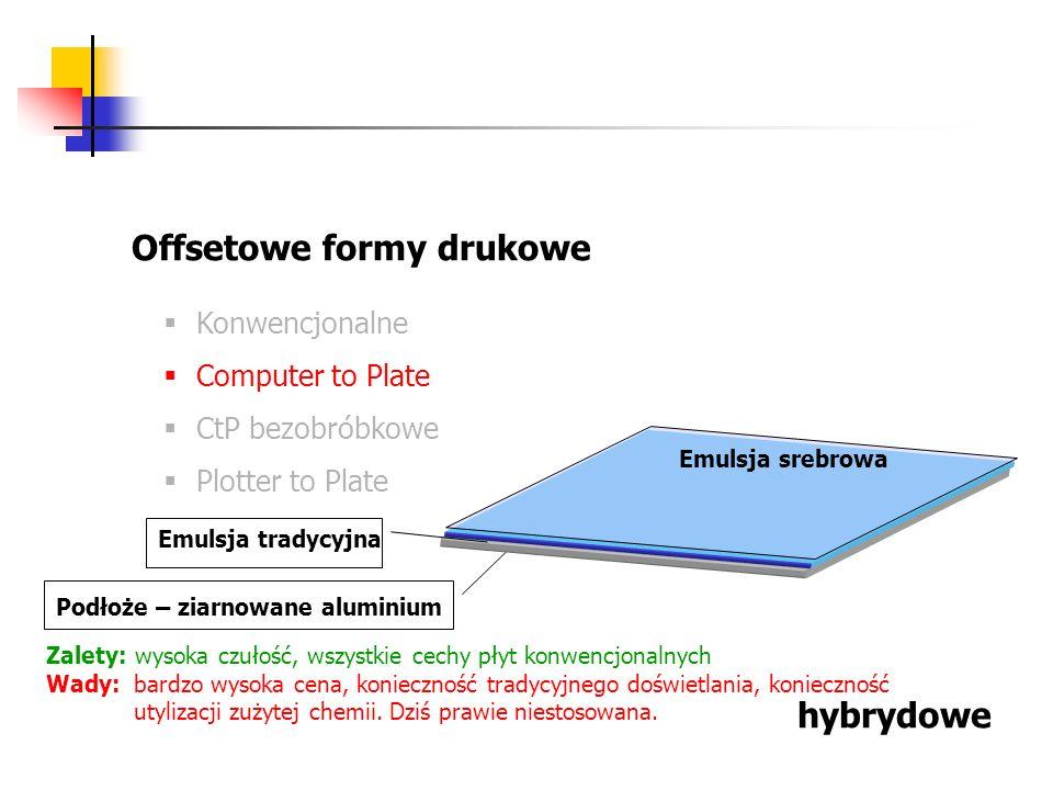 Offsetowe formy drukowe Konwencjonalne Computer to Plate CtP bezobróbkowe Plotter to Plate hybrydowe Podłoże – ziarnowane aluminium Emulsja tradycyjna