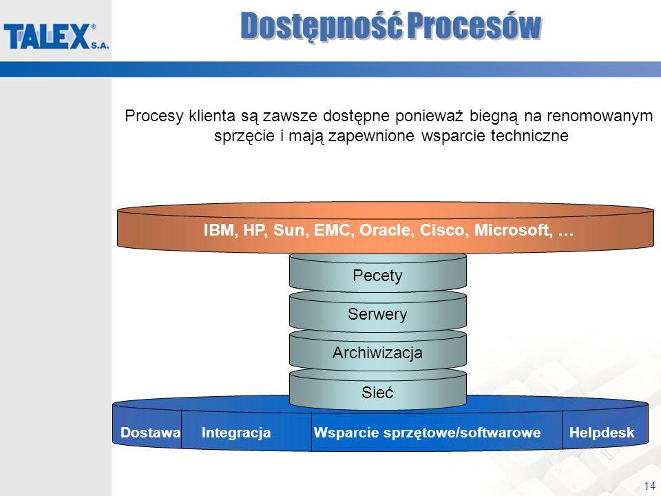 14 Dostawa Integracja Wsparcie sprzętowe/softwarowe Helpdesk Dostępność Procesów Sieć Archiwizacja Serwery Desktops Pecety IBM, HP, Sun, EMC, Oracle,