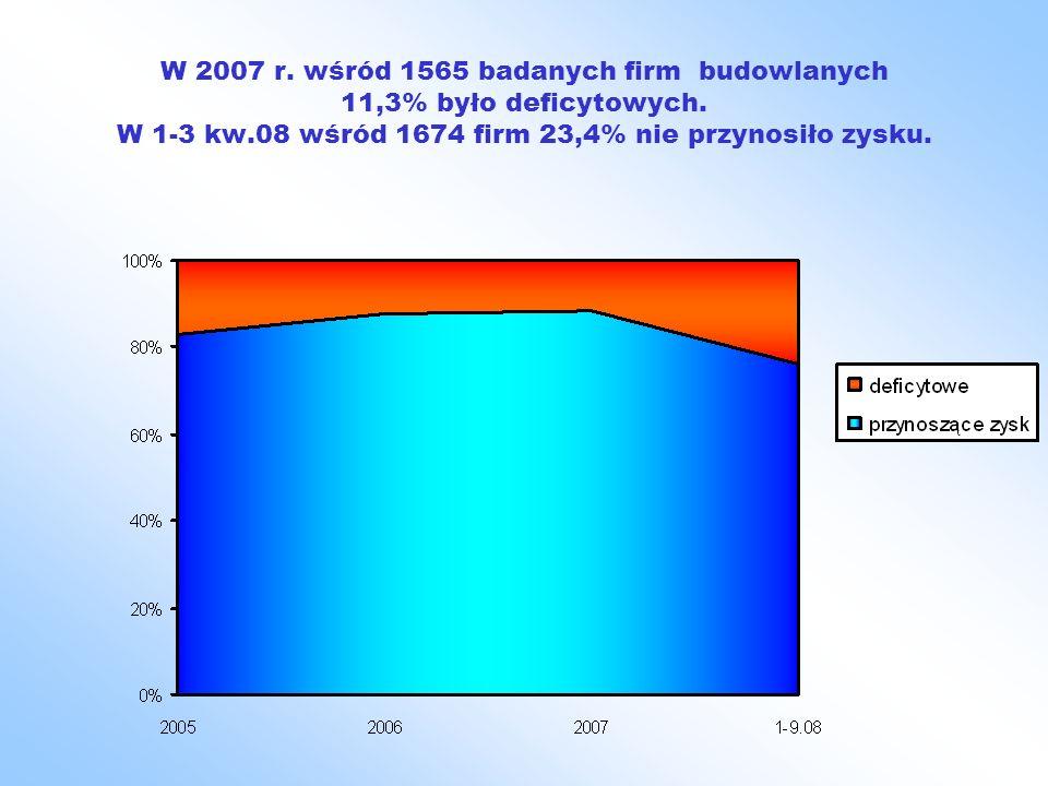 W 2007 r. wśród 1565 badanych firm budowlanych 11,3% było deficytowych. W 1-3 kw.08 wśród 1674 firm 23,4% nie przynosiło zysku.