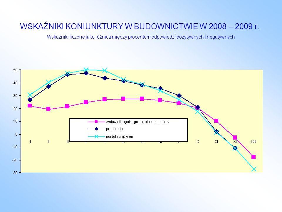 WSKAŹNIKI KONIUNKTURY W BUDOWNICTWIE W 2008 – 2009 r. Wskaźniki liczone jako różnica między procentem odpowiedzi pozytywnych i negatywnych