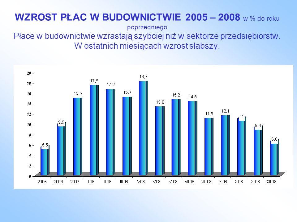 WZROST PŁAC W BUDOWNICTWIE 2005 – 2008 w % do roku poprzedniego Płace w budownictwie wzrastają szybciej niż w sektorze przedsiębiorstw. W ostatnich mi