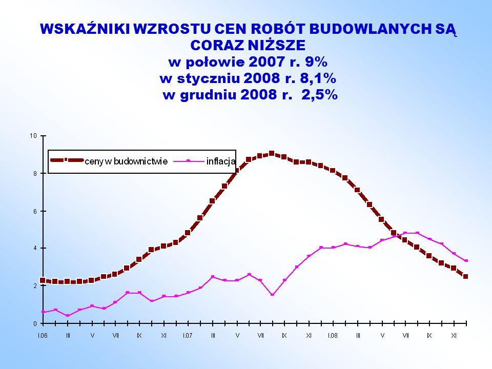 WSKAŹNIKI WZROSTU CEN ROBÓT BUDOWLANYCH SĄ CORAZ NIŻSZE w połowie 2007 r. 9% w styczniu 2008 r. 8,1% w grudniu 2008 r. 2,5%