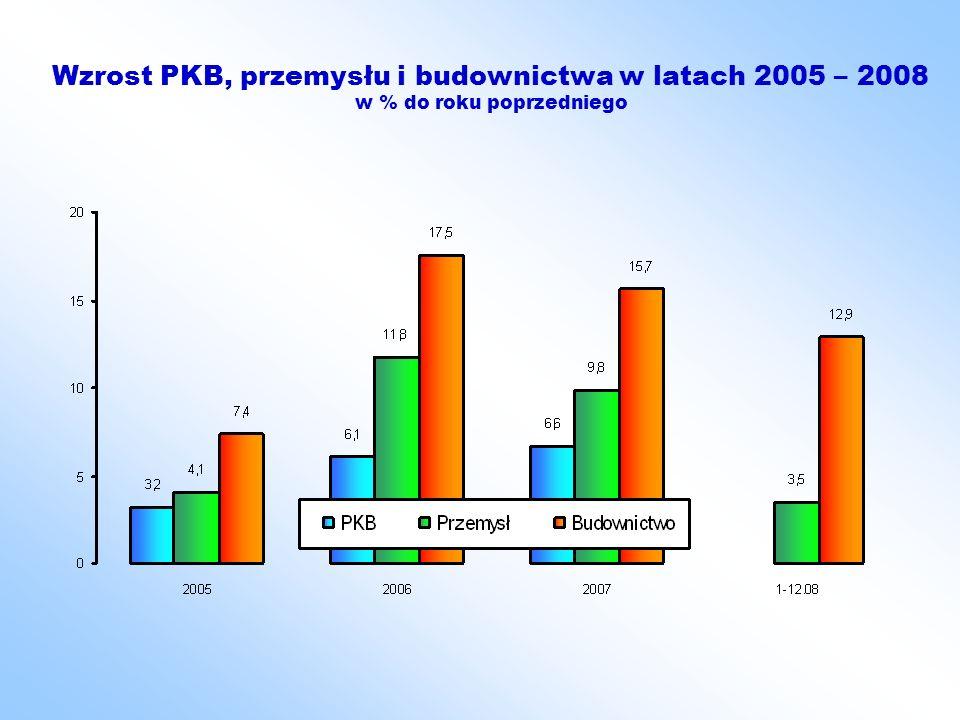 Spadek tempa wzrostu budownictwa w 2008 r.