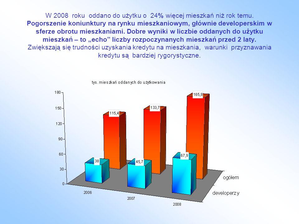 W 2008 roku oddano do użytku o 24% więcej mieszkań niż rok temu. Pogorszenie koniunktury na rynku mieszkaniowym, głównie developerskim w sferze obrotu