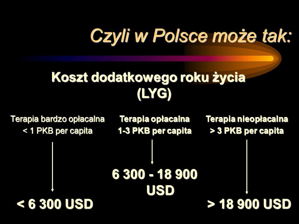 Parytet siły nabywczej pieniądza PKB per capita 6300 USD (1996)
