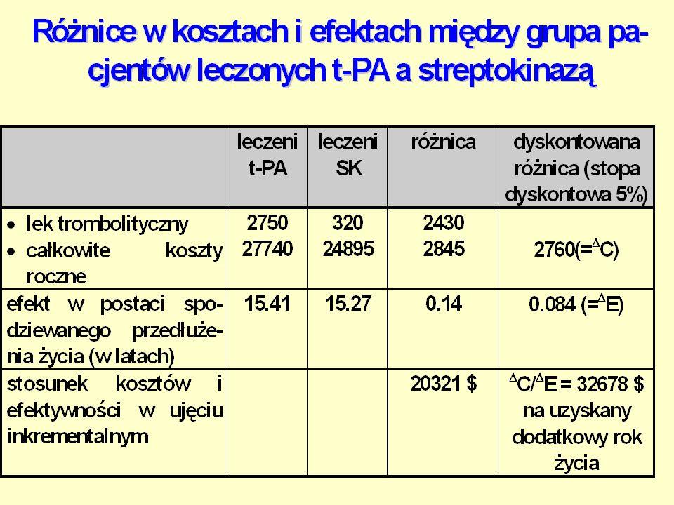 Analiza koszty-korzyści (CBA) Cefoxitin koszty leku 52.29$koszty leku 52.29$ koszty leczenia zakażenia rany 52.14$koszty leczenia zakażenia rany 52.14
