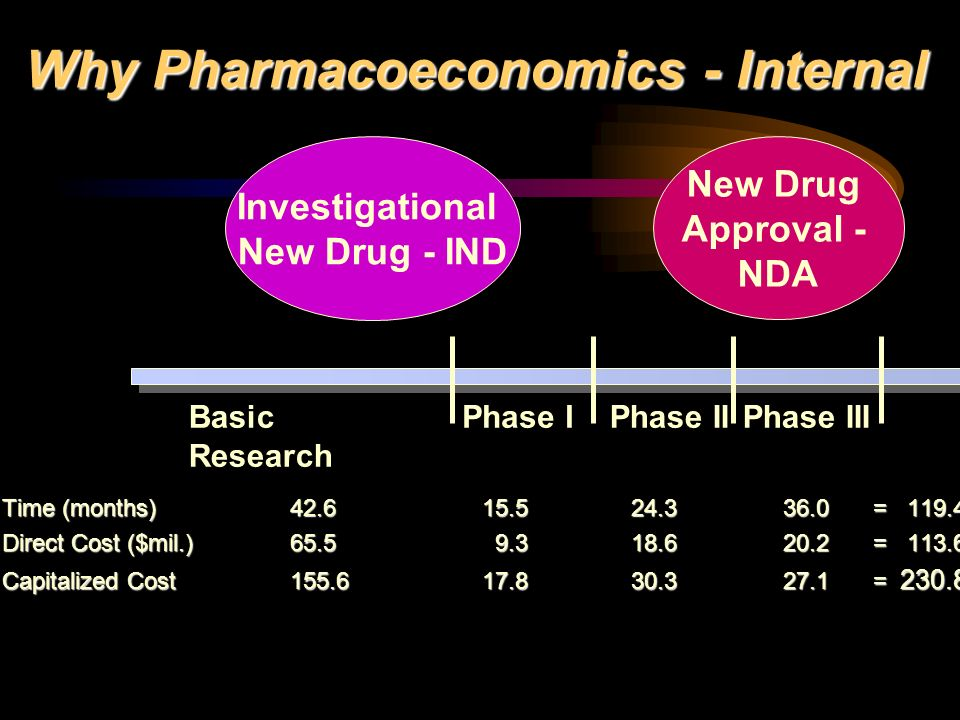 Why Pharmacoeconomics - Internal Phase IIPhase III New Drug Approval - NDA Investigational New Drug - IND Basic Research Phase I Time (months) 42.615.5 24.3 36.0 = 119.4 Direct Cost ($mil.) 65.5 9.3 18.6 20.2 = 113.6 Capitalized Cost155.617.8 30.3 27.1 = 230.8