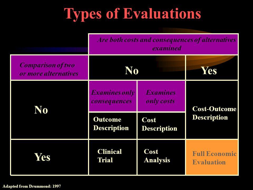 Prowadzone wśród specjalistówProwadzone wśród specjalistów Brak kontynuacji obserwacji pacjenta po wykluczeniu z badaniaBrak kontynuacji obserwacji pa