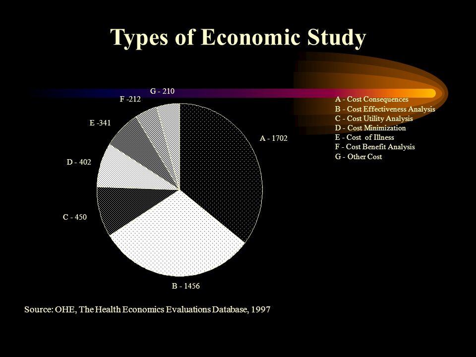 Full Economic Evaluations Methodology Units Measured Methodology Units Measured Cost Outcomes Cost Outcomes Cost-minimization monetary unit equivalent