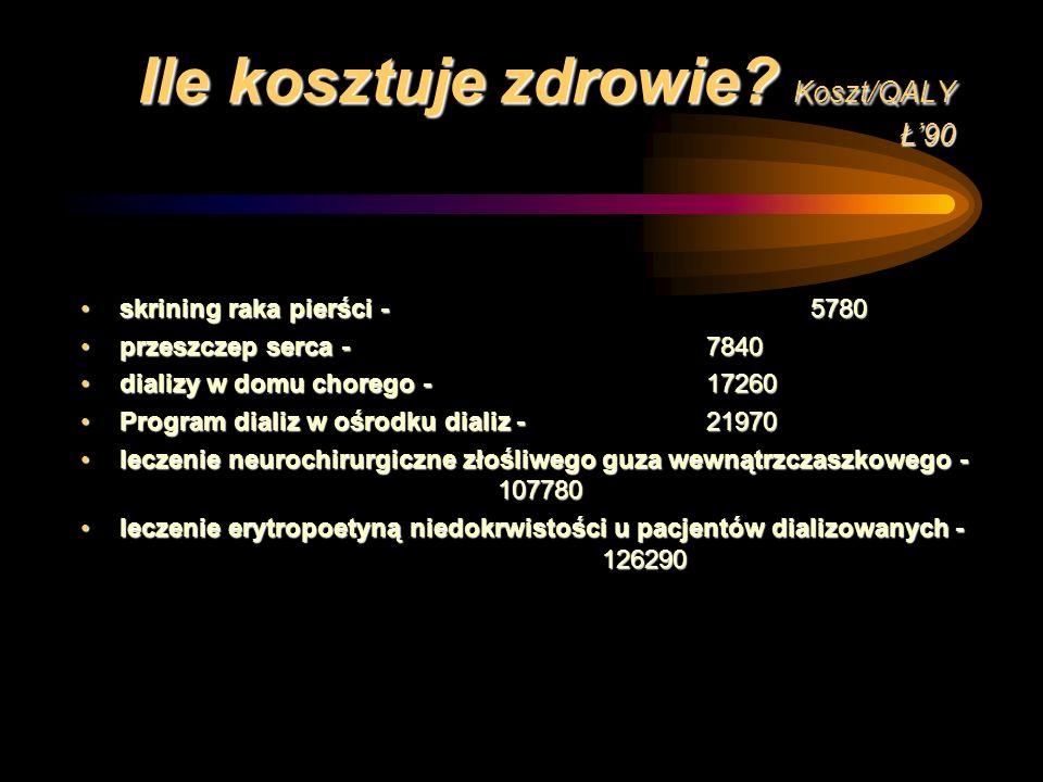 Ile kosztuje zdrowie? Koszt/QALY Ł90 Operacja neurochirurgiczna z powodu urazu głowy - 240Operacja neurochirurgiczna z powodu urazu głowy - 240 porada