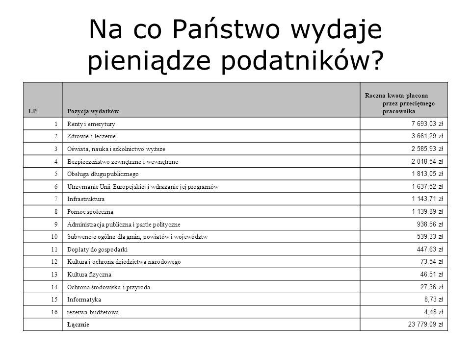 Na co Państwo wydaje pieniądze podatników? LPPozycja wydatków Roczna kwota płacona przez przeciętnego pracownika 1Renty i emerytury 7 693,03 zł 2Zdrow