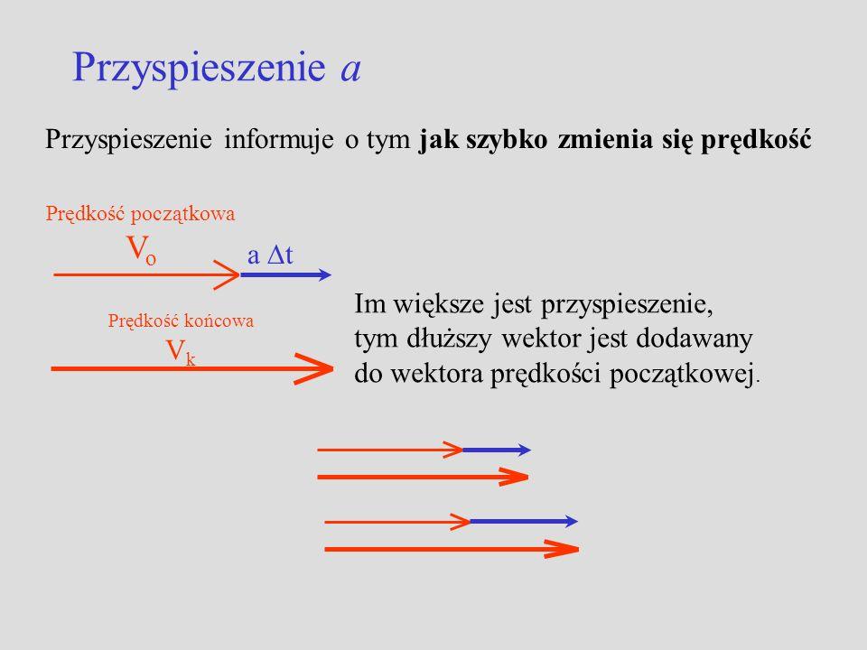 Przyspieszenie a Przyspieszenie informuje o tym jak szybko zmienia się prędkość Prędkość początkowa V o a t Prędkość końcowa V k Im większe jest przyspieszenie, tym dłuższy wektor jest dodawany do wektora prędkości początkowej.