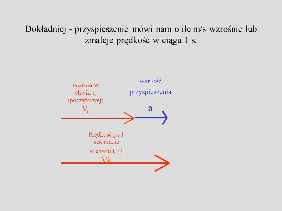 Dokładniej - przyspieszenie mówi nam o ile m/s wzrośnie lub zmaleje prędkość w ciągu 1 s.