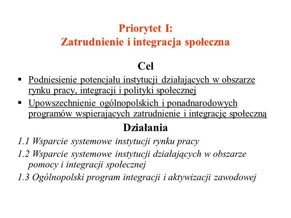 Priorytet I: Zatrudnienie i integracja społeczna Cel Podniesienie potencjału instytucji działających w obszarze rynku pracy, integracji i polityki spo