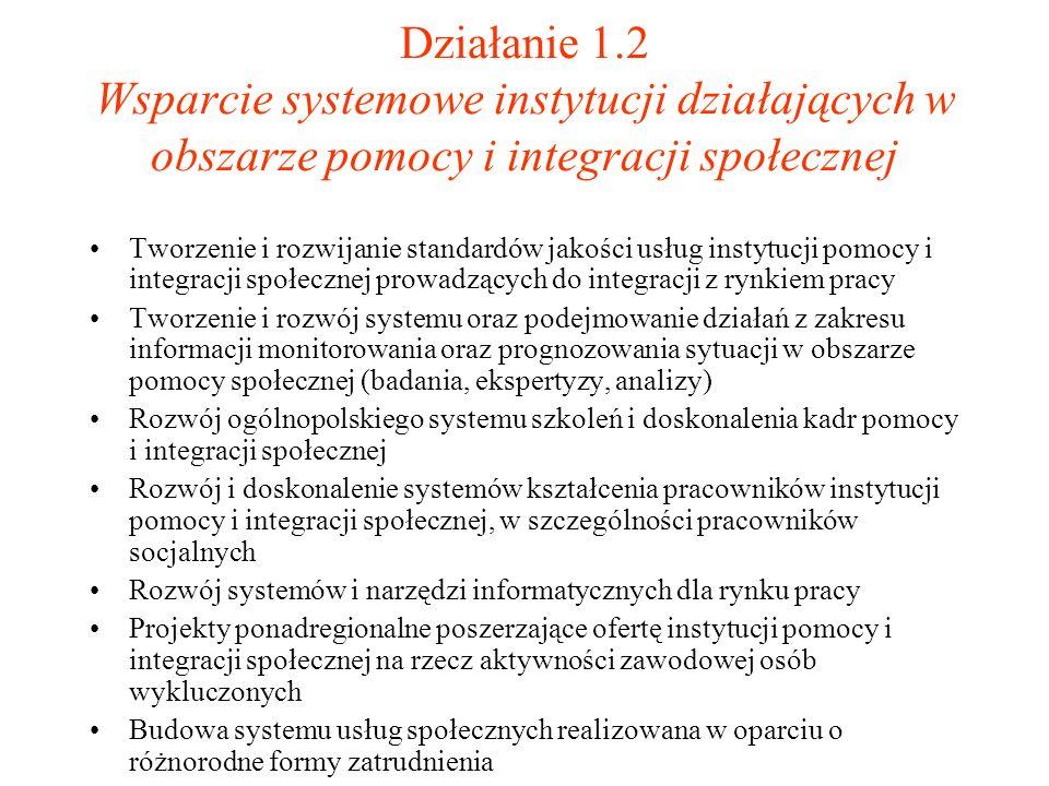 Działanie 1.2 Wsparcie systemowe instytucji działających w obszarze pomocy i integracji społecznej Tworzenie i rozwijanie standardów jakości usług ins